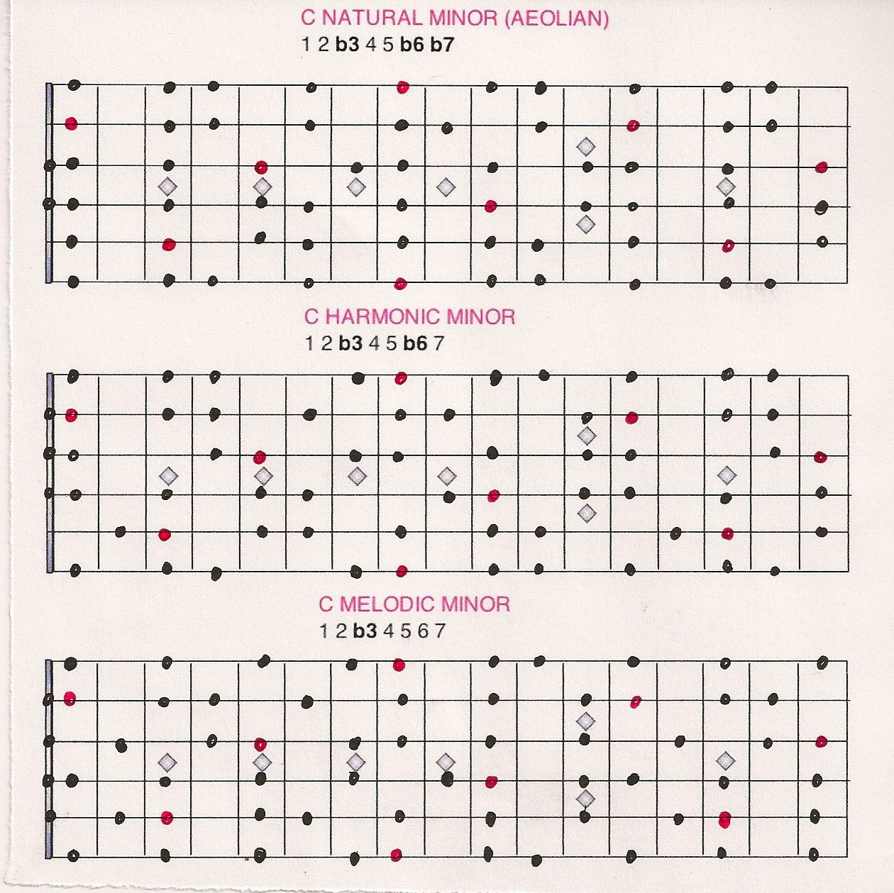 Image result for every major chord has a relative minor chord image result for every major chord has a relative minor chord hexwebz Gallery