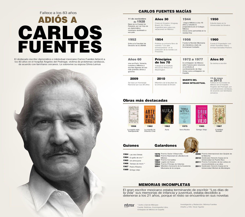 Repaso A La Vida Del Escritor Carlos Fuentes Con Imagenes