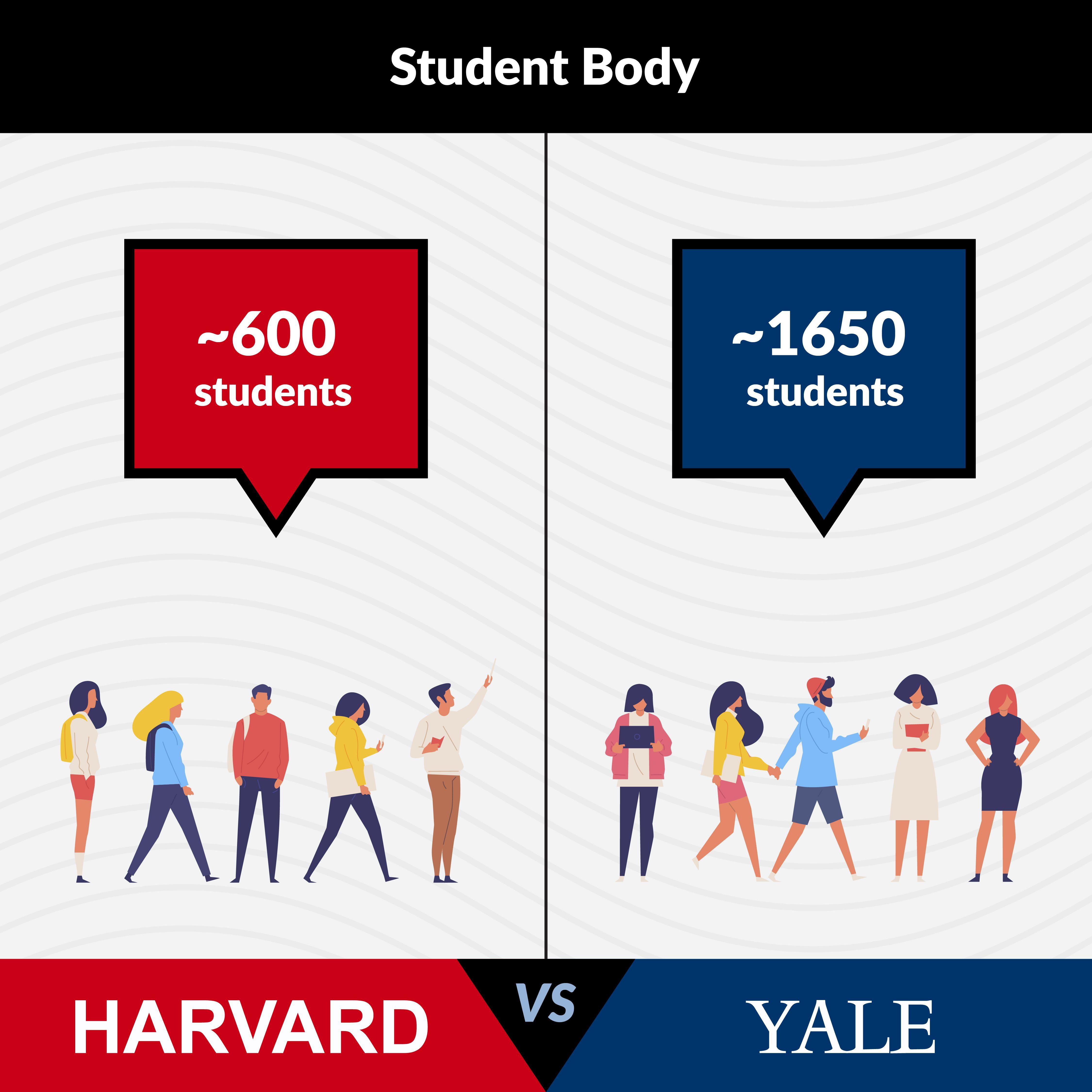 Harvard Law Vs Yale Law Student Body Student Body Harvard Law Yale