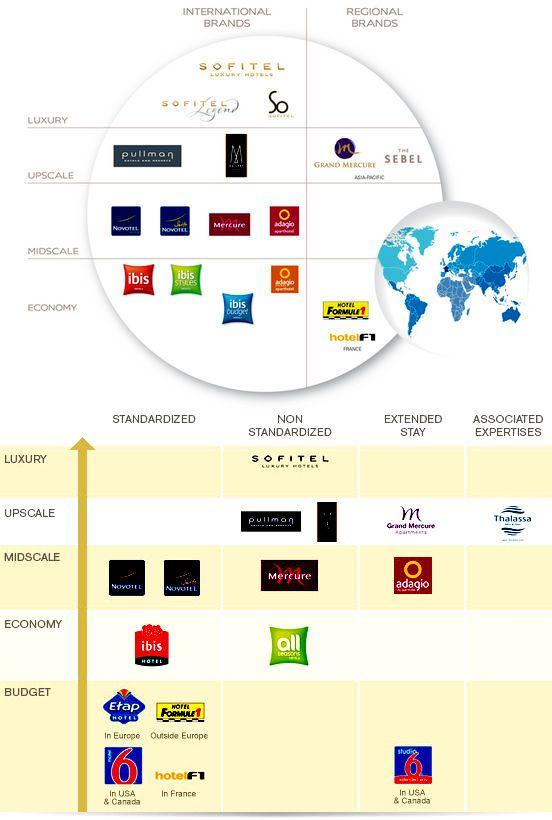 Brand Portfolio Of Accor Group Branding Tools Branding Brand