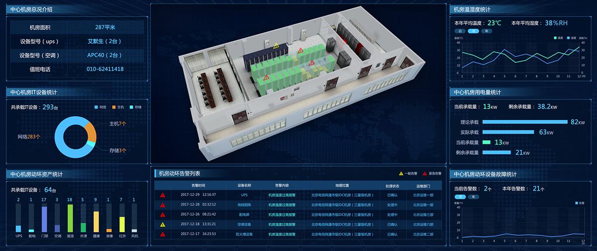 Visualization screen数据可视化大屏设计fui on Behance | 高可视化大屏