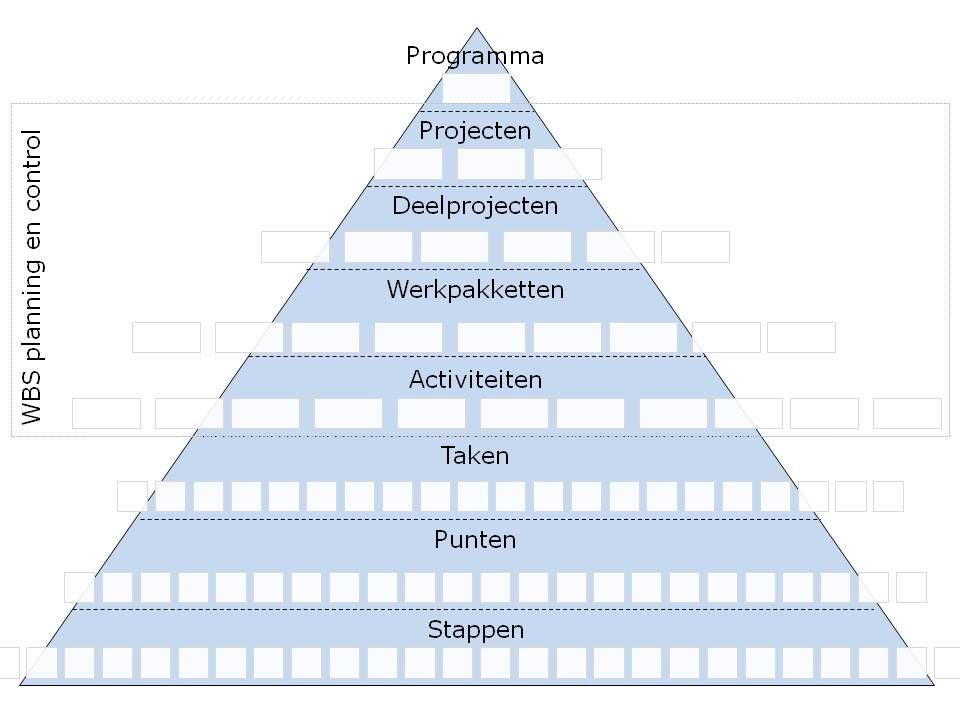 Dissertation work breakdown structure