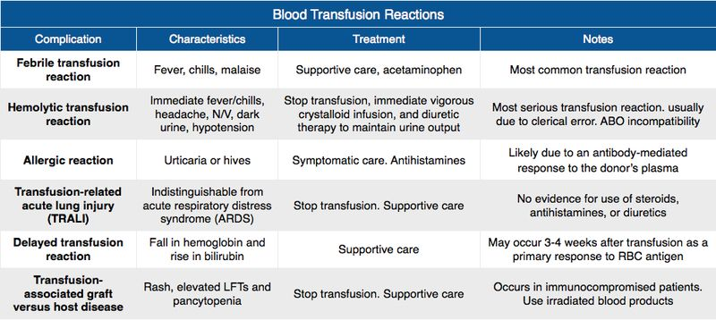 Rosh Review - blood transfusion reactions   Blood   Medical