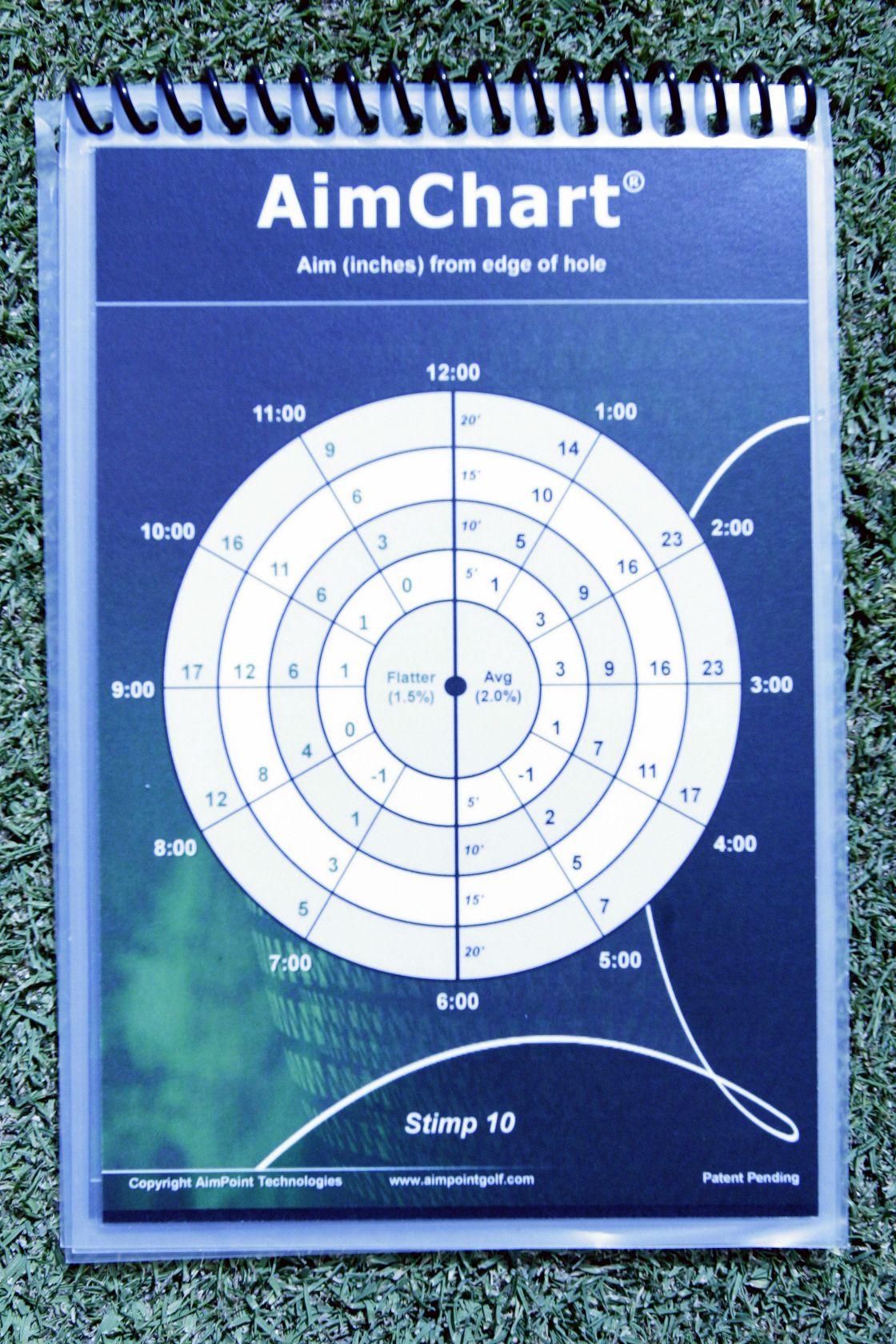 aimpoint golf aim chart