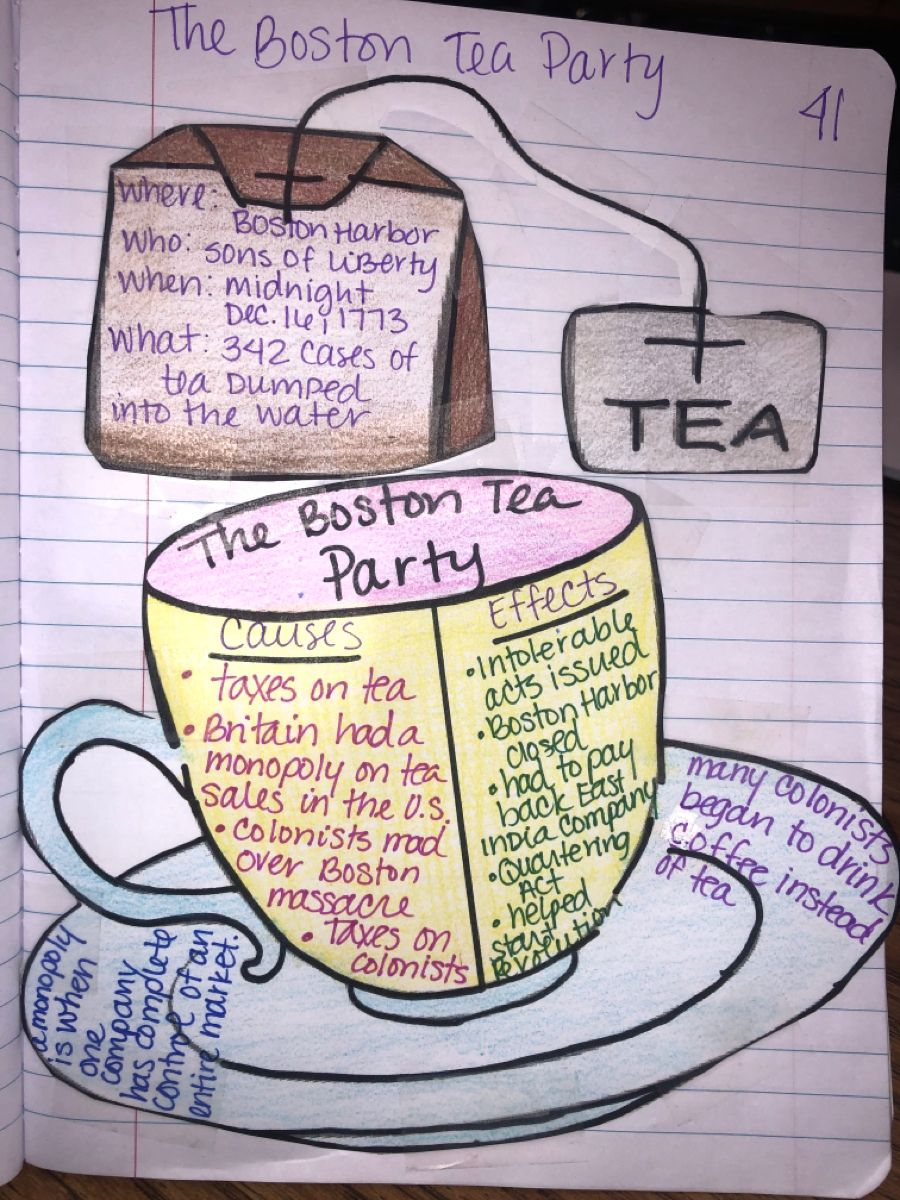 medium resolution of Boston Tea Party   5th grade social studies