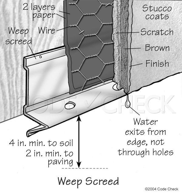 Ferrocement Rainscreen For Earthbag Domes Rainscreen Stucco Stucco Walls