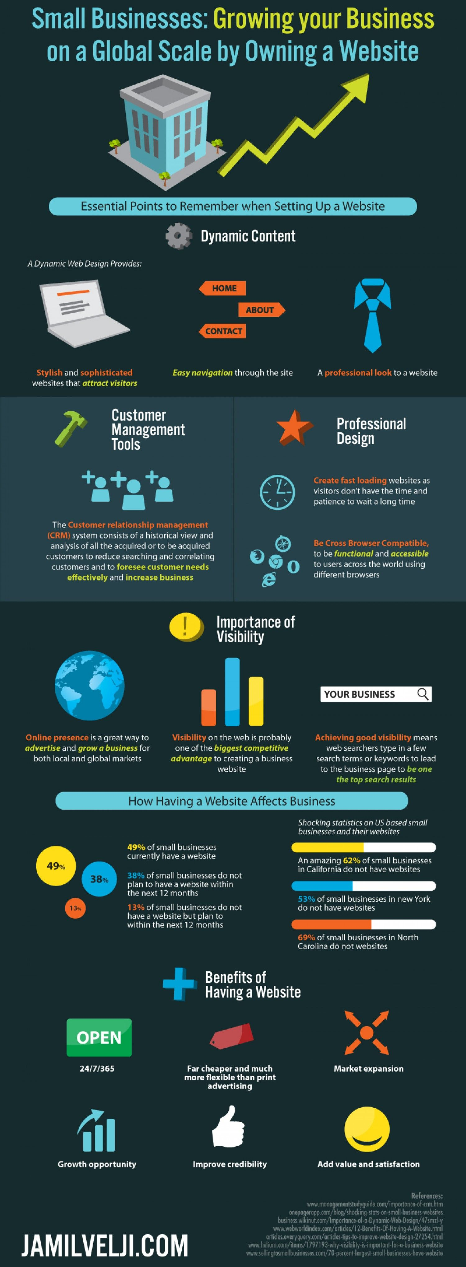 The Importance Of A Website To Small Businesses An Infographic On The Ability For Small Businesses To Grow Their Busine Infographic Tool Design Website