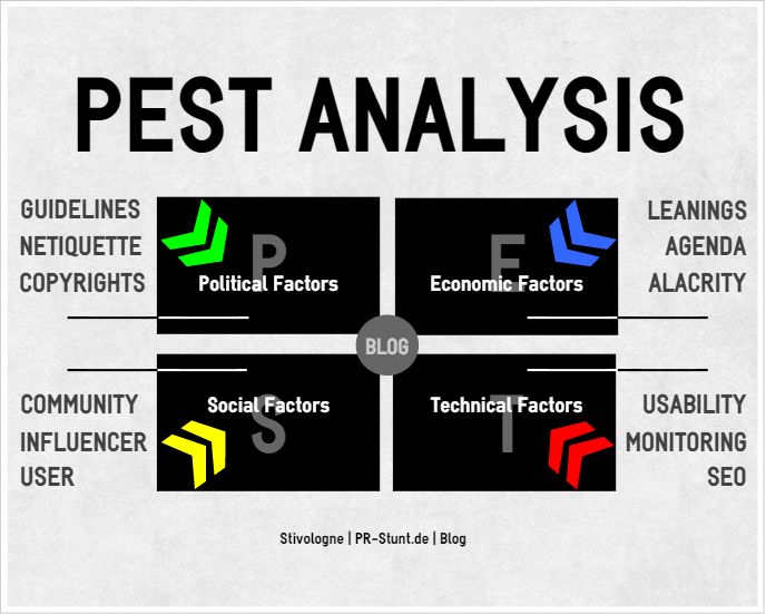 PEST Analysis Blog Blogosphere Pinterest - pest analysis