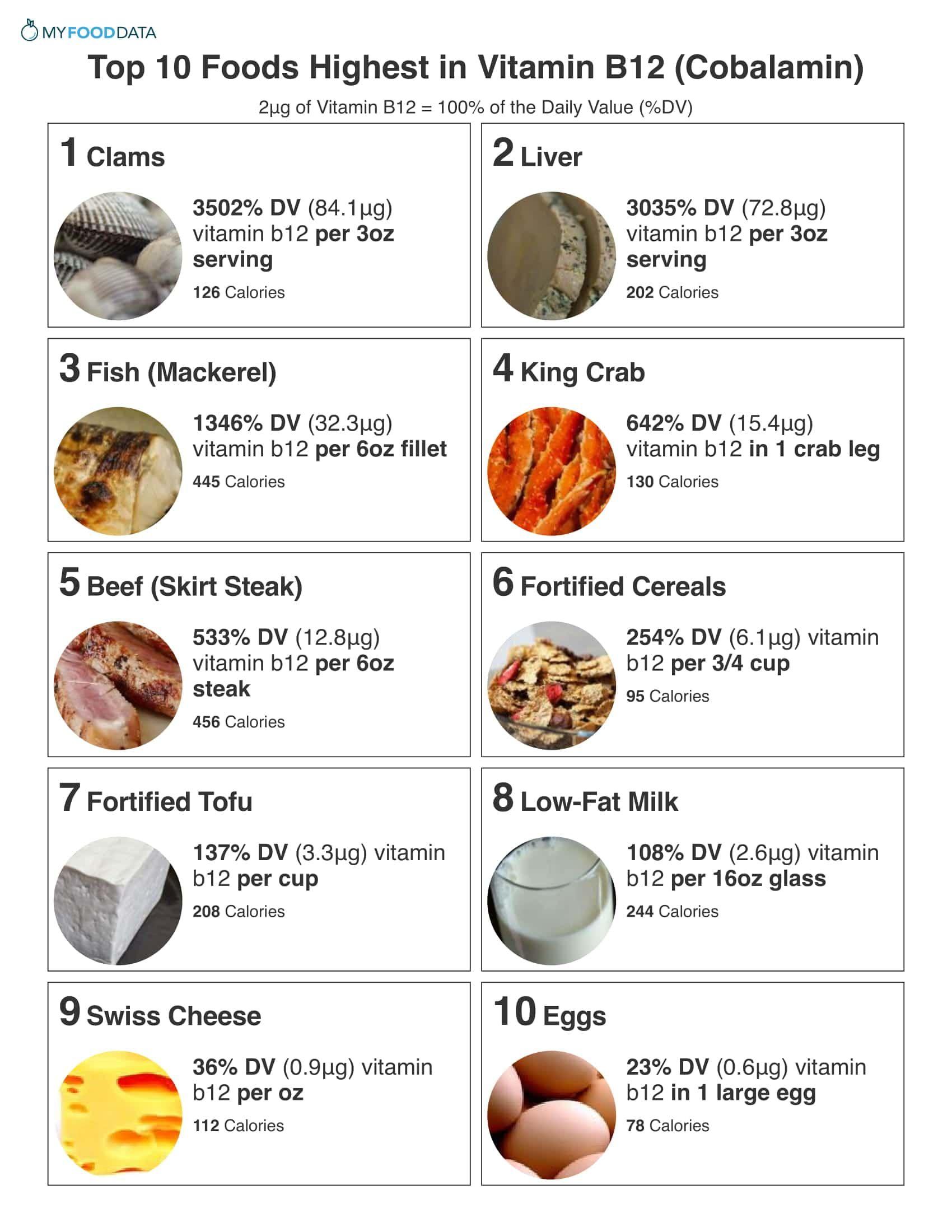 Top 10 Foods Highest in Vitamin B12 (Cobalamin) | food | B12