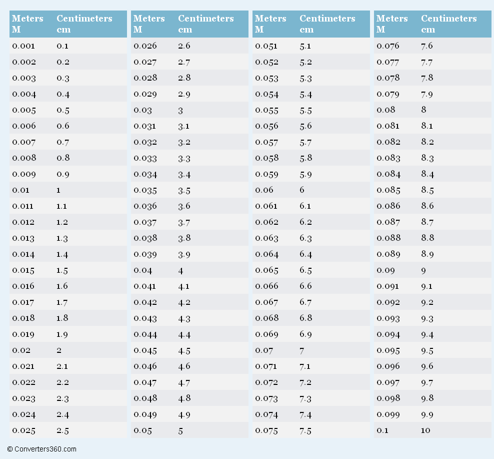 Meters to Centimeters printable conversion chart for length measurement | Unit Conversions ...