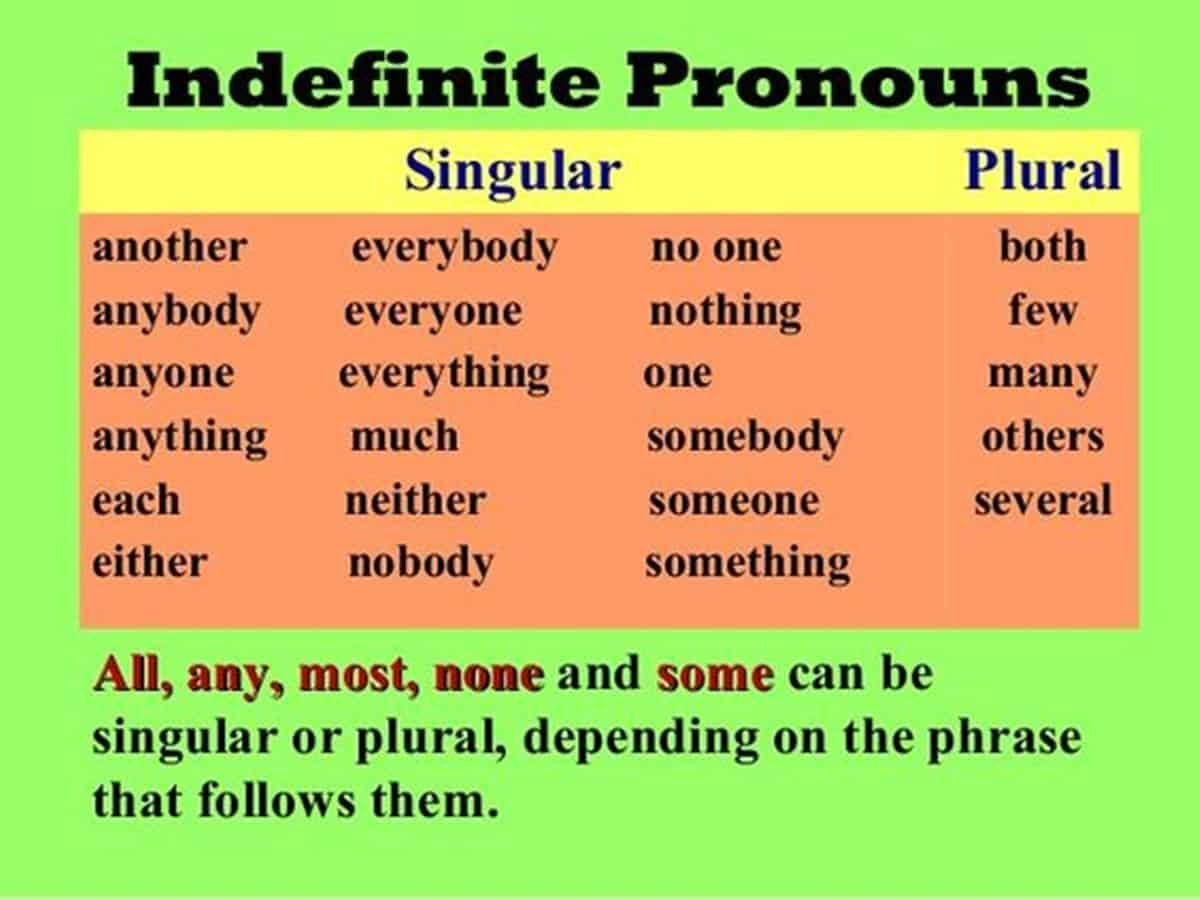 English Grammar Indefinite Pronouns