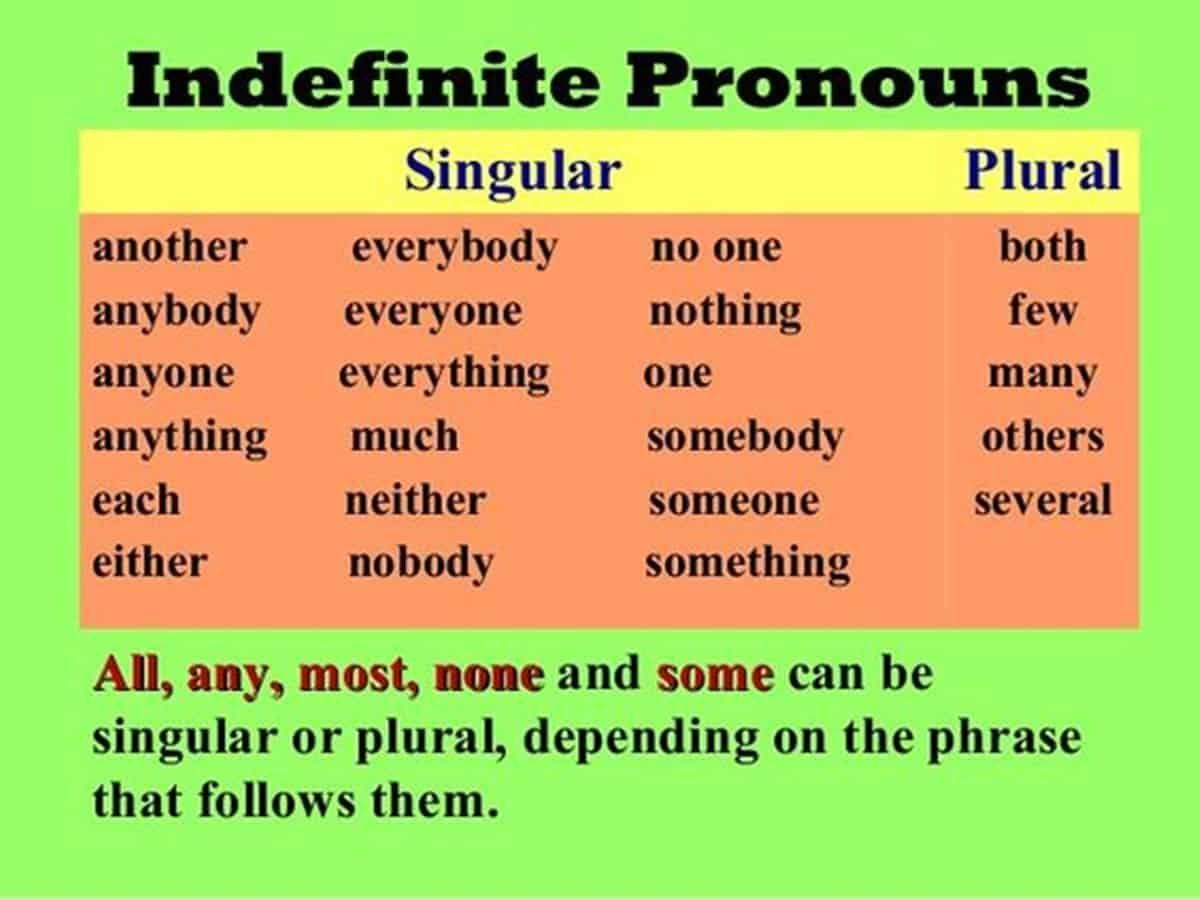 English Grammar Indefinite Pronouns