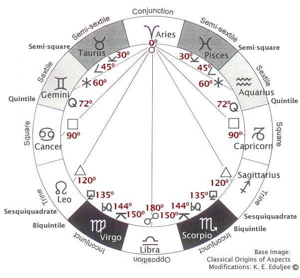 Zodiac names and symbols (in the circle belt), aspect names on the - birth chart template