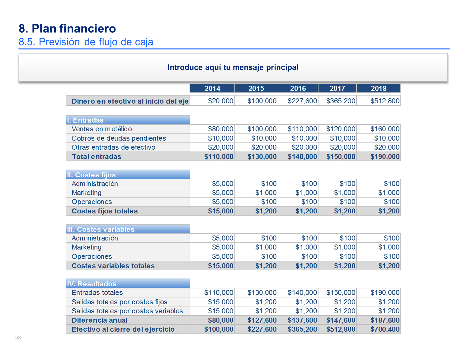 financial documents in business plan