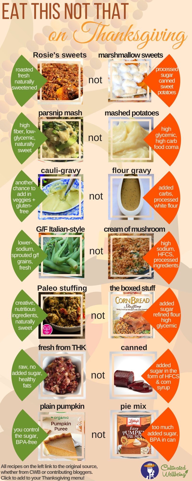 Thanksgiving Food Guide: Eat This, NotThat