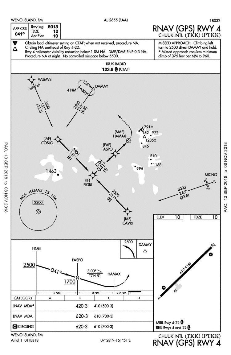 hight resolution of rnav gps approach runway 04 graphics faa line chart