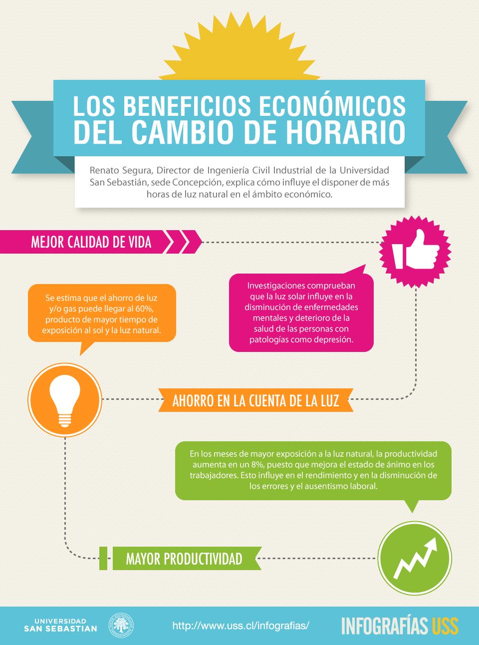 Los Beneficios Econ 243 Micos Del Cambio De Horario Healty