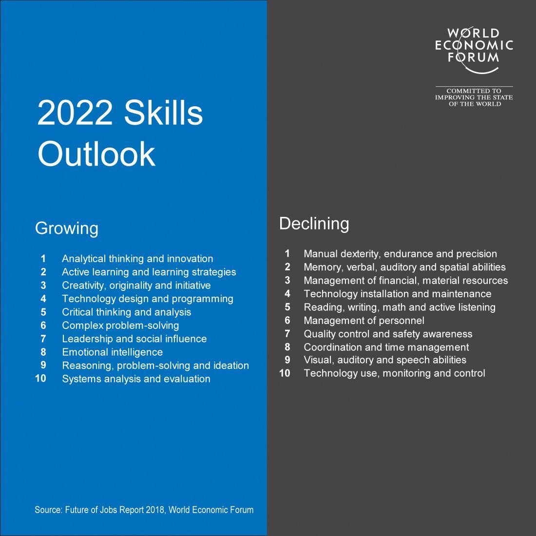 2022 Skills Outlook World Economic Forum Teknologi Kerja