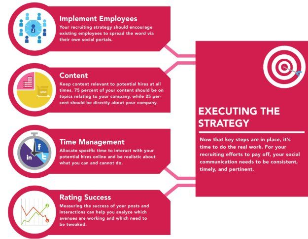 Execute social recruiting strategy infographic Marketing - marketing strategy