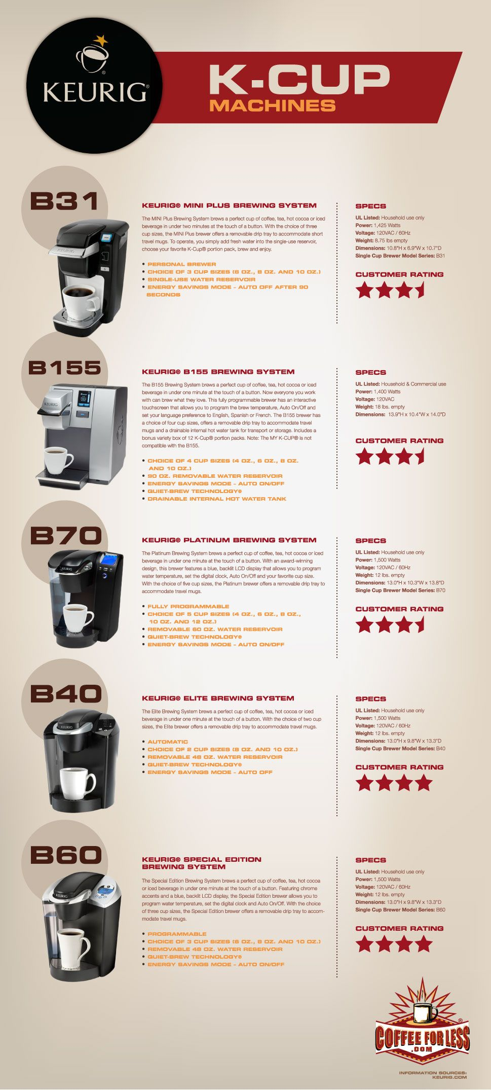Keurig k cup machines comparison pinterest keurig cups and coffee