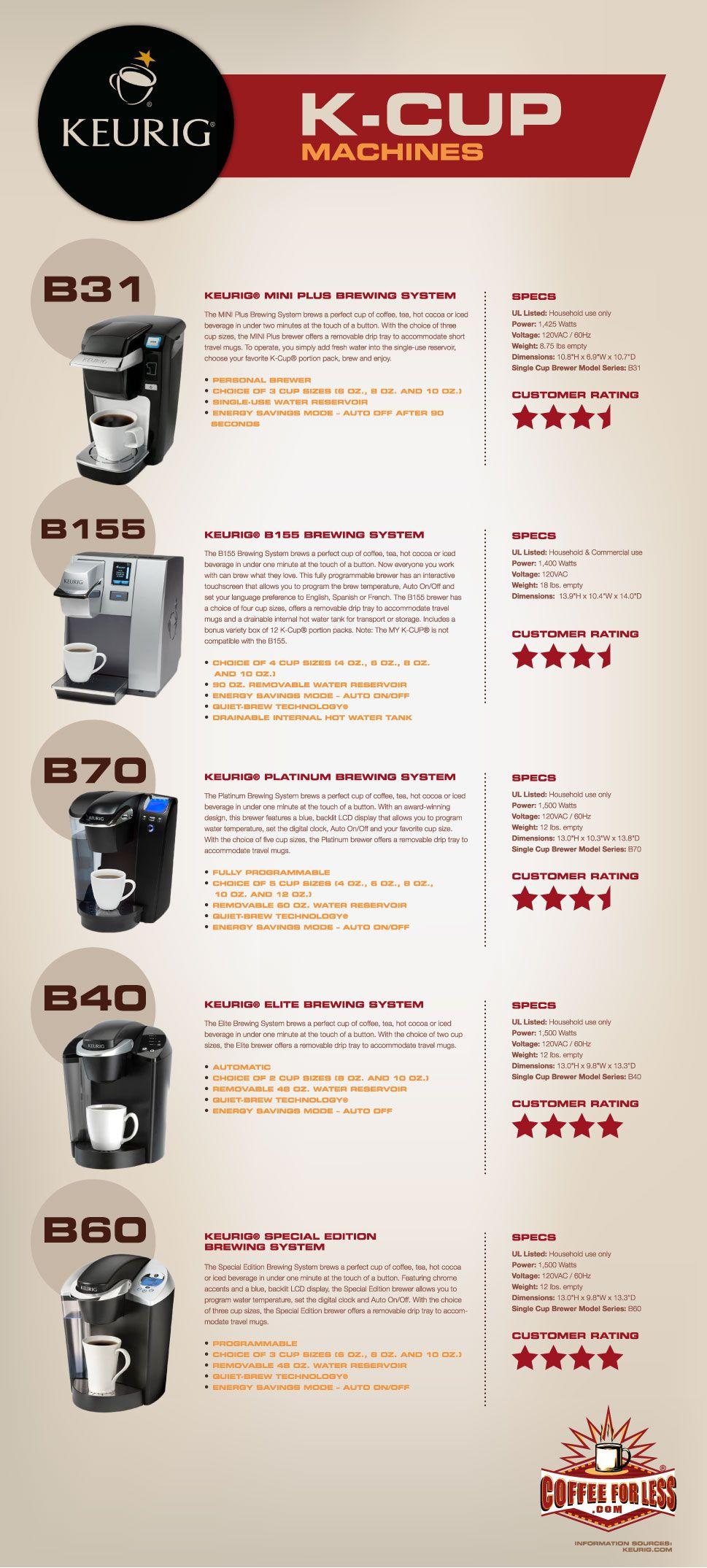 Keurig K-Cup Machines Comparison Keurig Coffee Makers Pinterest Keurig, Cups and Ground coffee