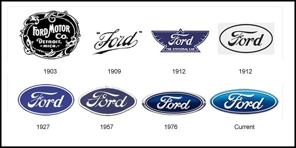 Evolution Of The Ford Motor Company Logo Logo Evolution Famous