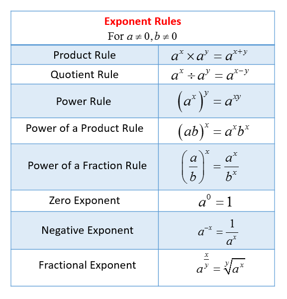Exponent Rules (solutions, Examples, Videos, Worksheets