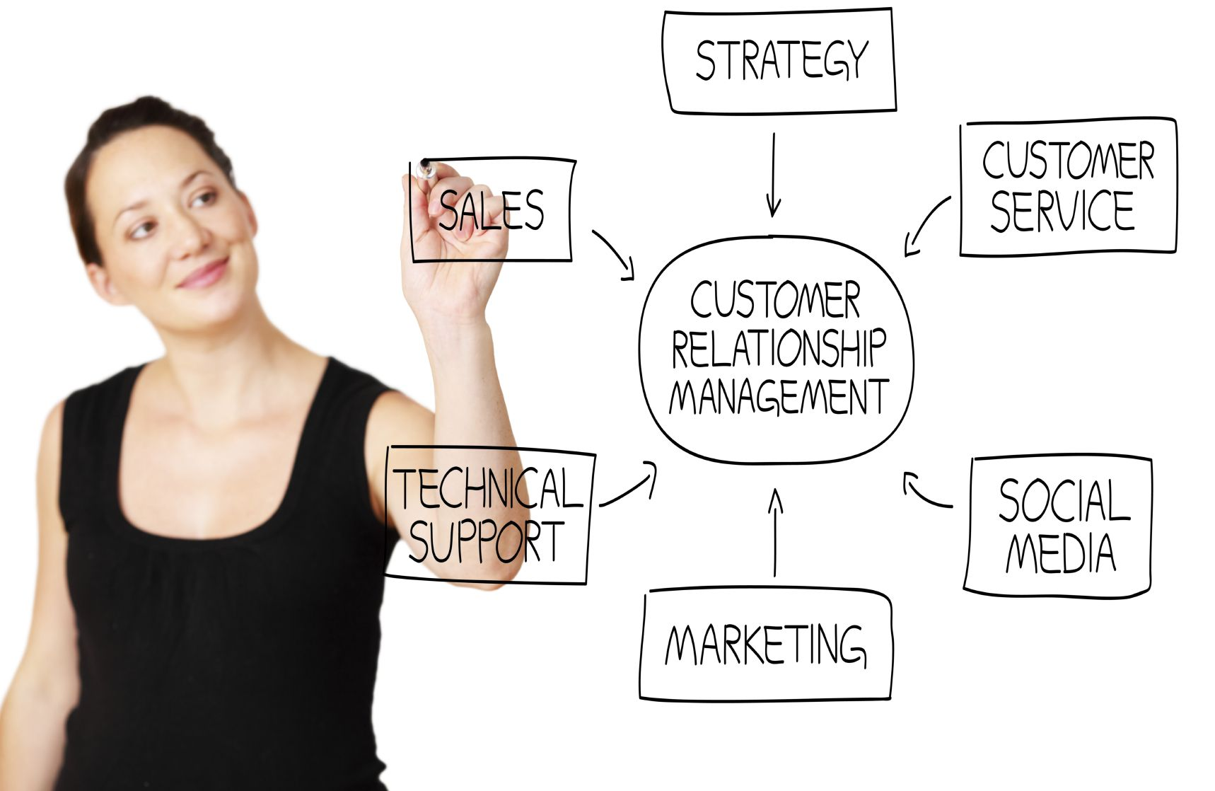 Customer Relationship Management (  CRM ) For Your Every Need Faacdab