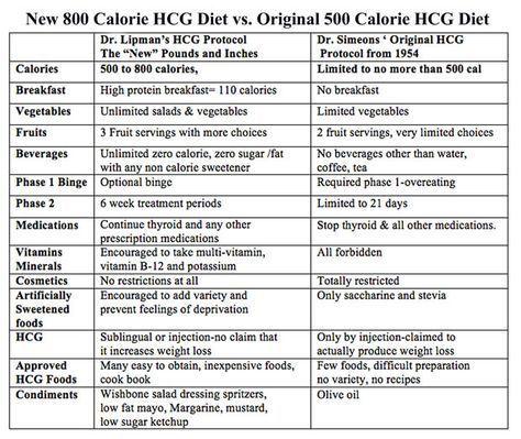 hcg diet menu phase 2 - Google Search