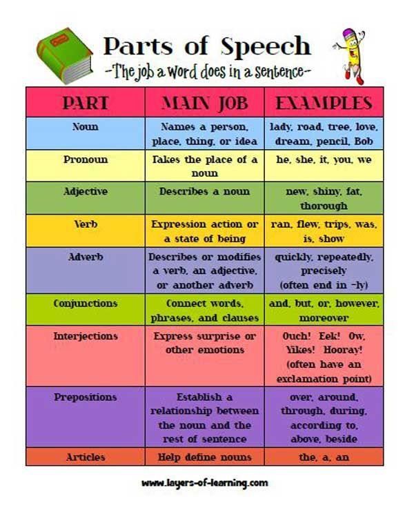 Worksheets Parts Of Speech Worksheet weve been learning about the parts of speech in most fun ways ways
