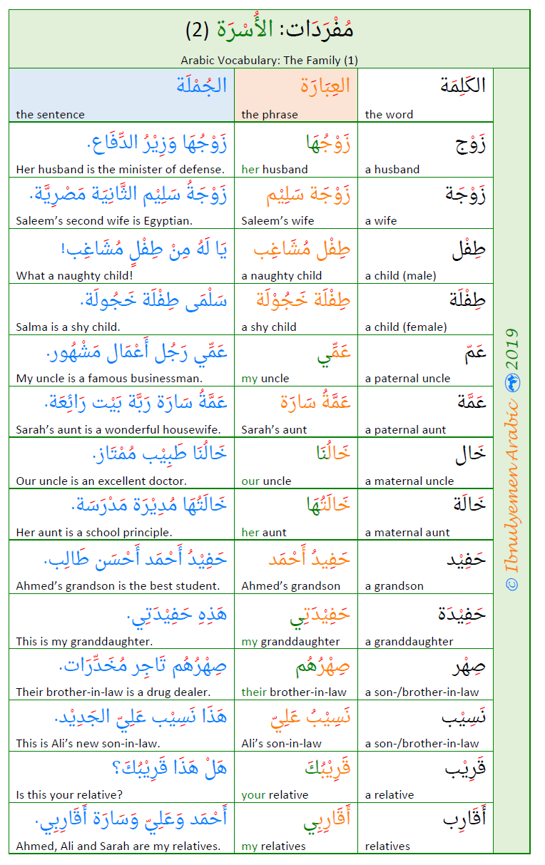 Arabic Vocabulary The Family 2 Learning Arabic Arabic Language Learn Arabic Language