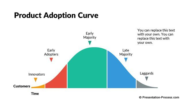 Editable Product Adoption Curve   Business    Flat