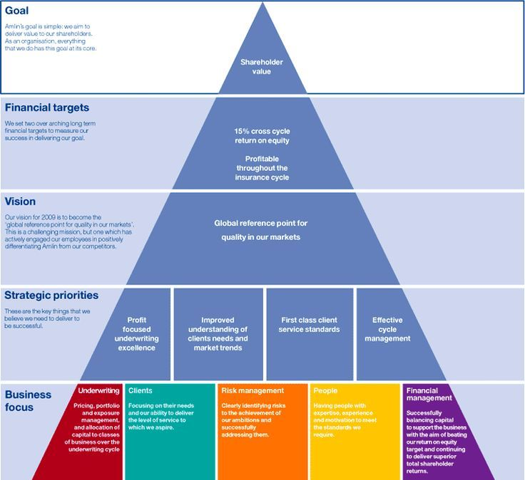 An awesome strategic planning pyramid that includes goals
