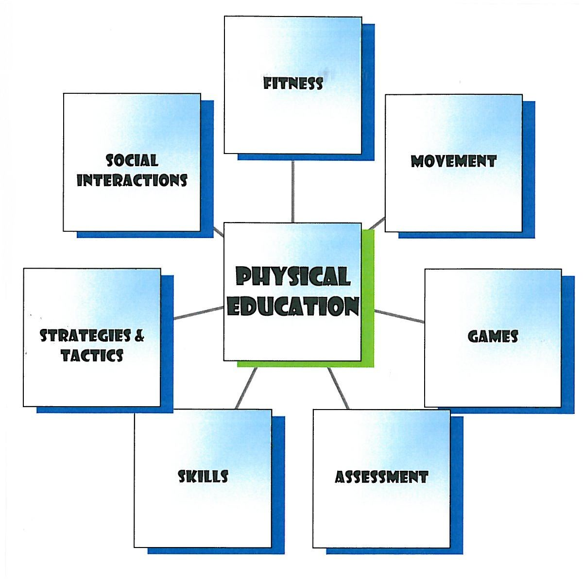 Physical Education Curriculum Mapping