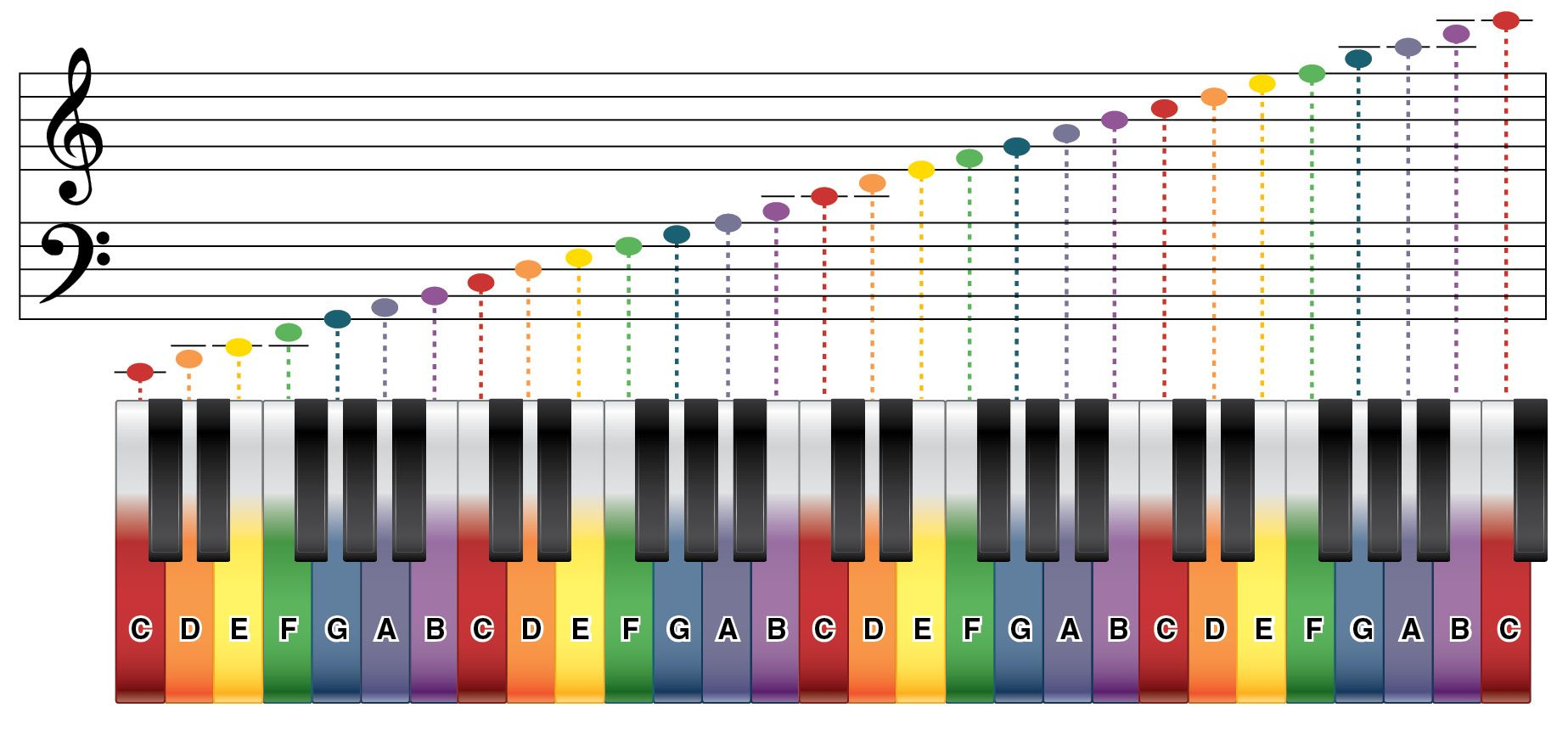 Illustration Shows A Piano With Color Coded Keys And A Sample Of