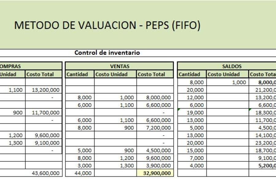 Planilla De Excel Para Control De Inventario Finanzas Contabilidad Y Finanzas Finanzas Personales