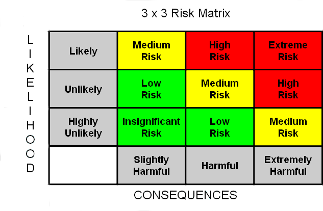 Health and Safety Risk Assessment Sample 3 x 3 Risk Matrix – Health Safety Risk Assessment