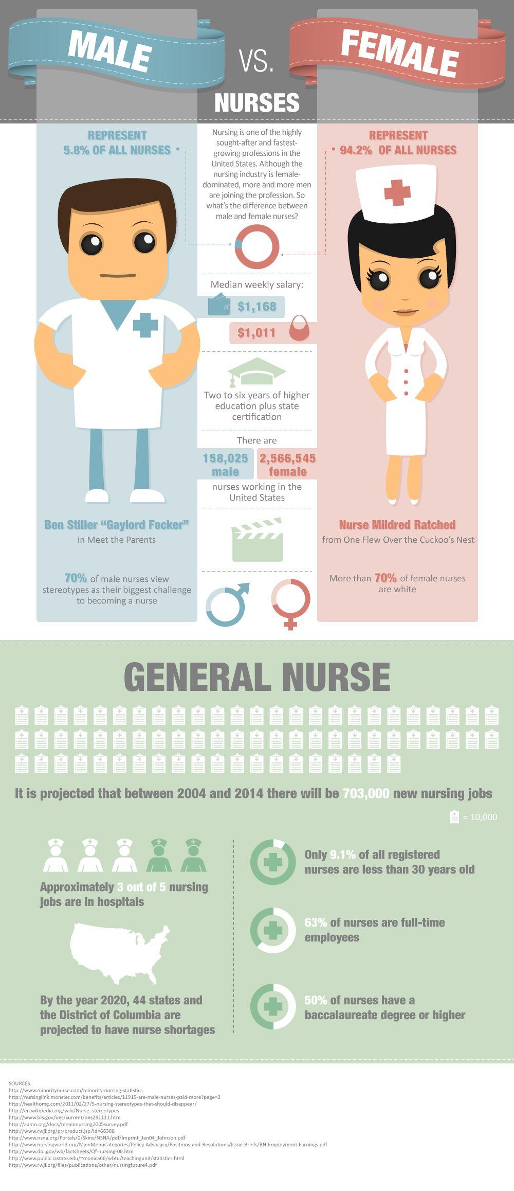 Male Vs Female Nurses Infographic Nursing Infographic Male
