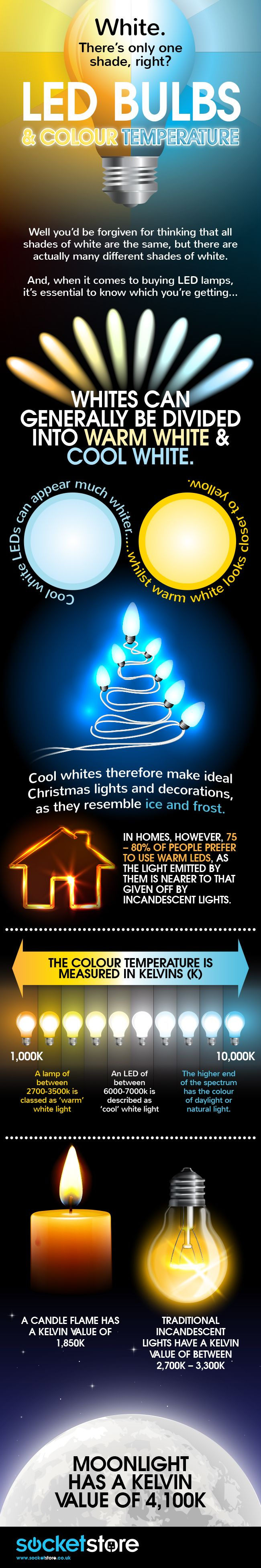 Led Color Temperatures Infographic Bulbs Color Temperature And Room