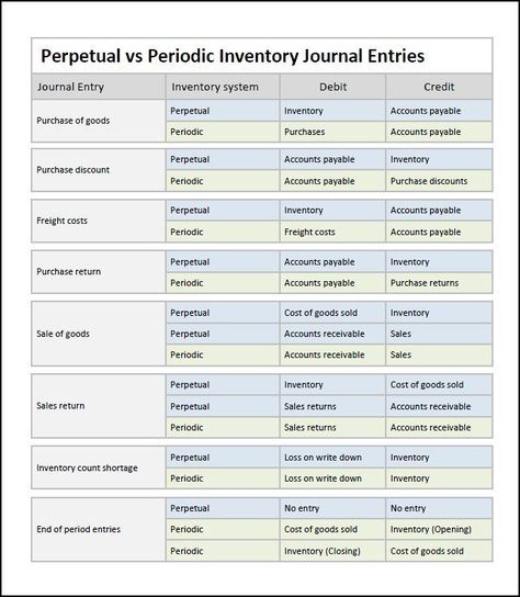 Perpetual Inventory System Journal Entries « Double Entry - trail balance sheet