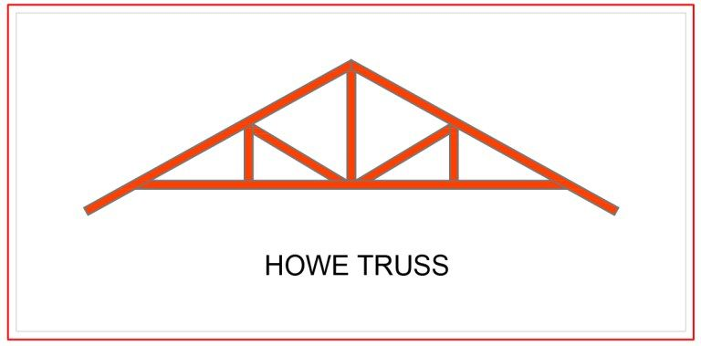 Different Types Of Roof Roof Trusses And Their Components Engineering Basic Roof Trusses Roof Truss Design Roof Shapes