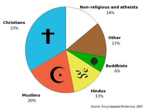 Pie Chart World Religions Google Search World Religions