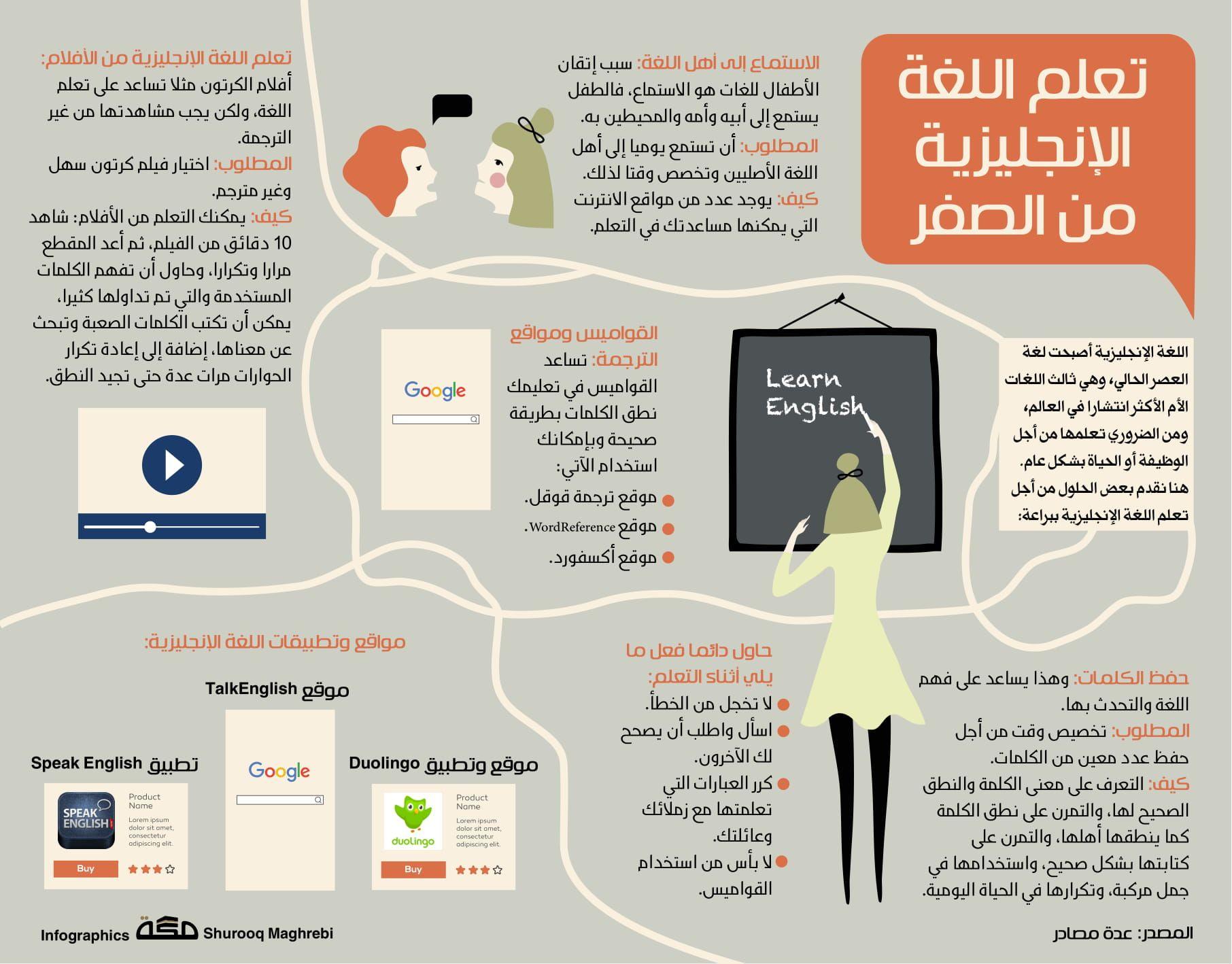 تعلم اللغة الإنجليزية من الصفر صحيفة مكة انفوجرافيك تعليم Life Skills Life Skills Activities Learning Websites
