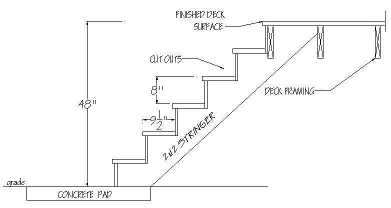 Are There Alternate Dimensions | Standard Staircase Dimensions