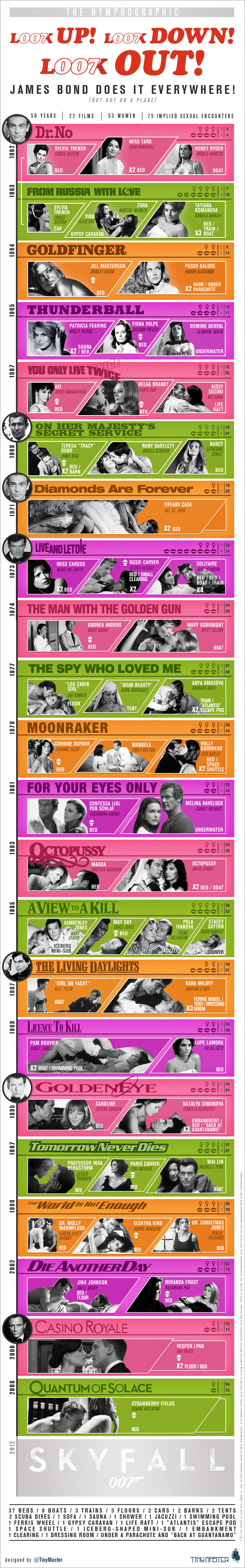 A chronological visualisation of 50 years worth of cinematic sexual exploits and the settings in which they took place.