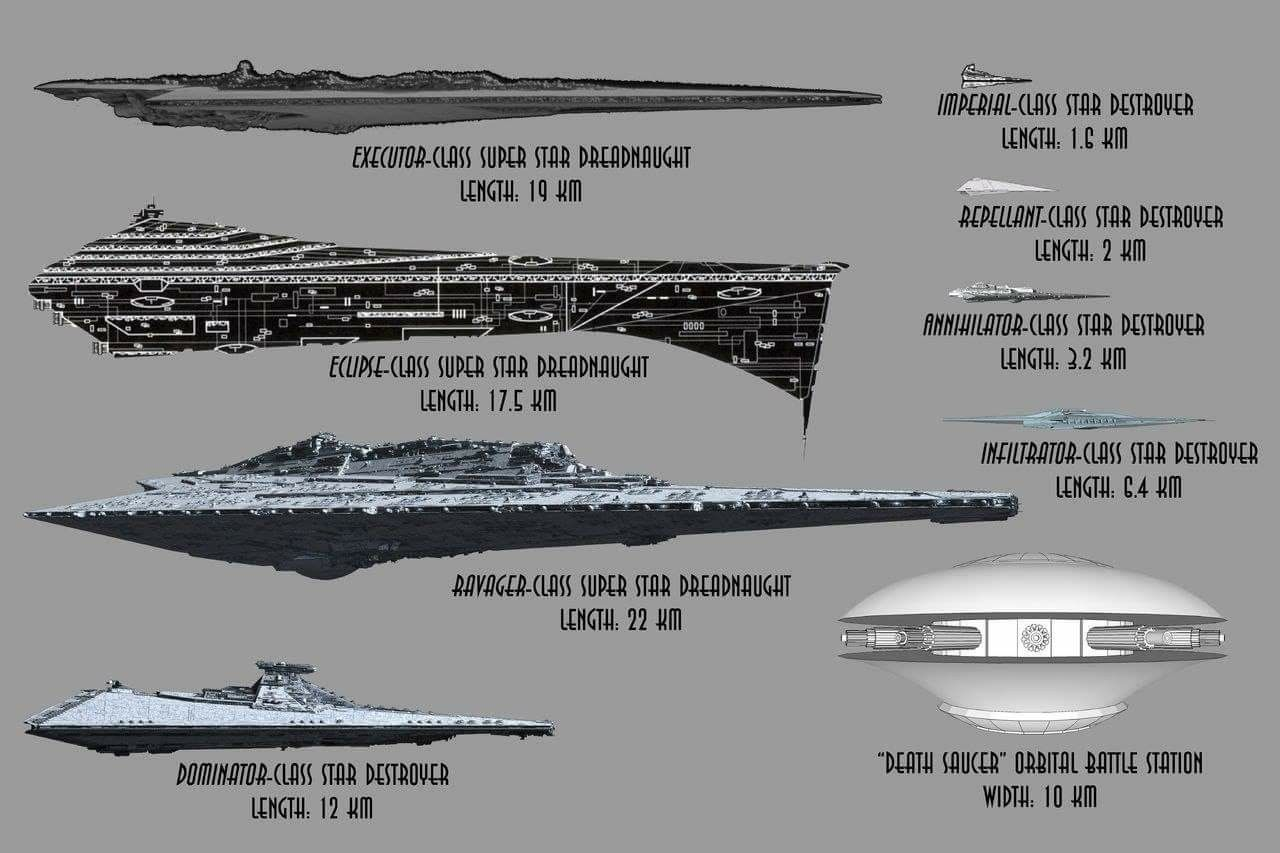 Star Destroyer Size Comparison Chart