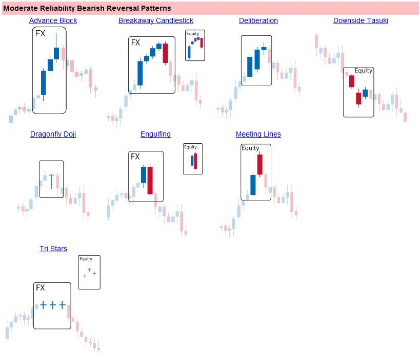 Candle Reversal Patterns With Images Technical Analysis
