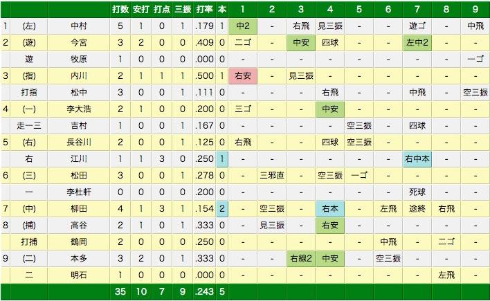 エキサイトベースボール | プロ野球速報 | 3月7日(金) DeNA vs ソフトバンク(試合詳細)  (via http://www.tbs.co.jp/baseball/pastgame/20140307YH01d.html )