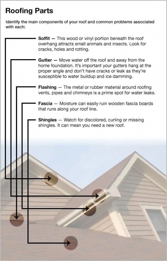 5 Good Ideas For Halfroundgutters In 2020 Construction Remodeling Roofing Ranch House Exterior