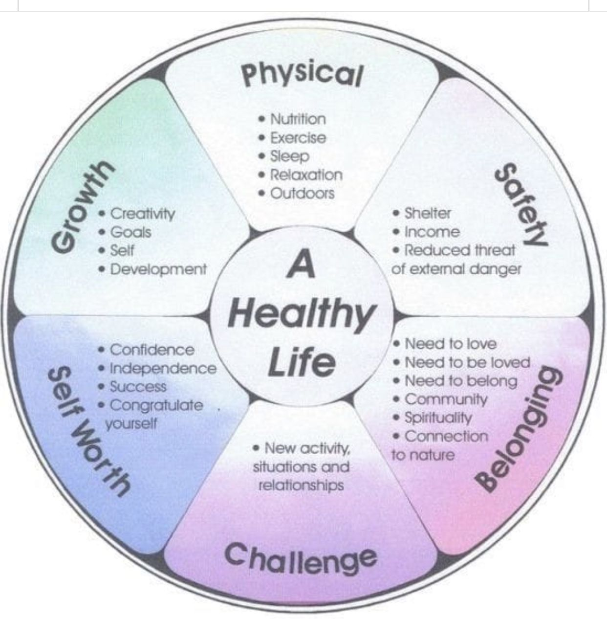 Components Of A Healthy Life Genesisbalance Healthylife Psychotherapy Fayettevillenc Bestlife Wellness Wheel Life Wheel Of Life